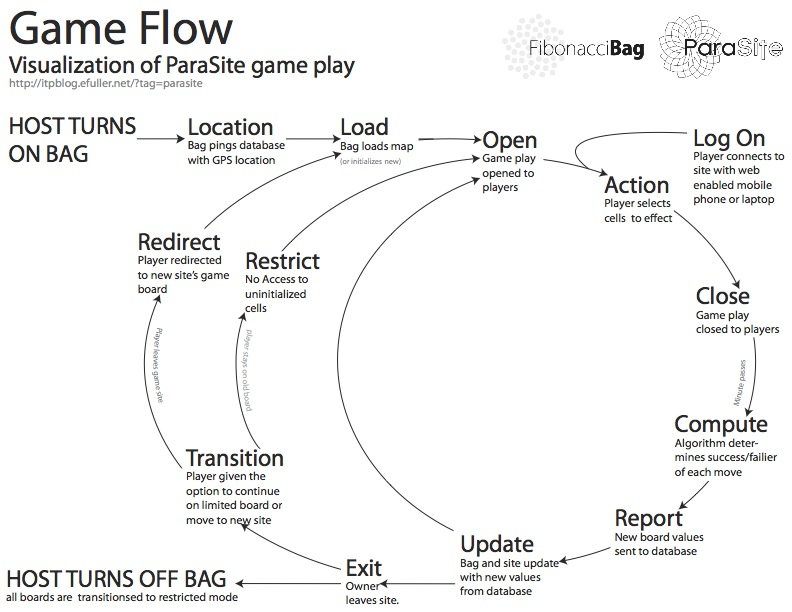Visualization of the Parasite game flow